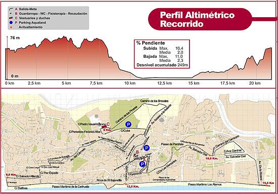 media-maraton-torremolinos-2014-recorrido